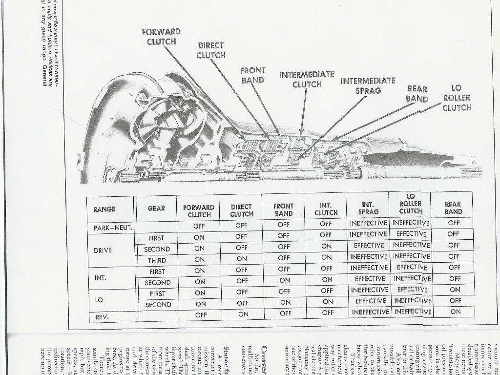 chevy turbo 400 diagram html